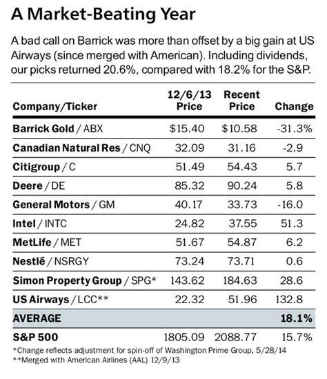 best stock picks 10 big name stock picks for 2015 from barron s