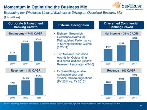 Suntrust Banks Inc Form 8 K Ex 99 1 Presentation What Is Investment Banking Ppt