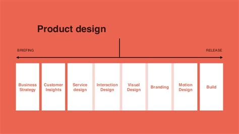 design skills meaning skills for product design tom made by many
