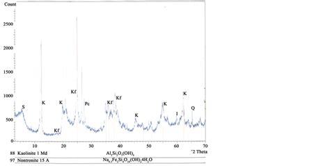 xrd pattern of halloysite the elemental mineralogical ir dta and xrd analyses