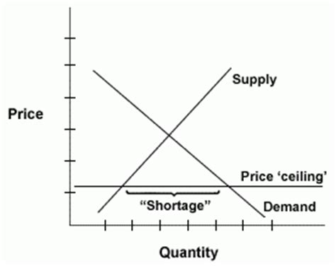 Price Ceiling And Price Floor Definition by Laws Against Quot Price Gouging Quot Aren T Helpful Mises Wire