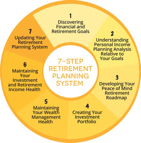 the mindset of retirement success 7 winning strategies to change your books retirement planning carolina peace of mind