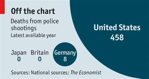 don t shoot the economist