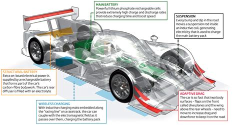 electric race car debuts new ev technology 187 autoguide