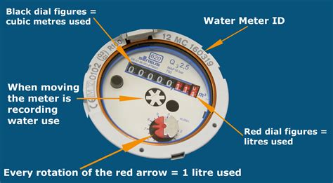 Meja Counter Per Meter water meters kapiti coast district council