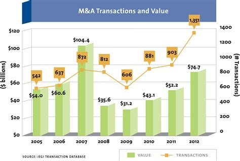 a and m a in media marketing soars in 2012 media adage