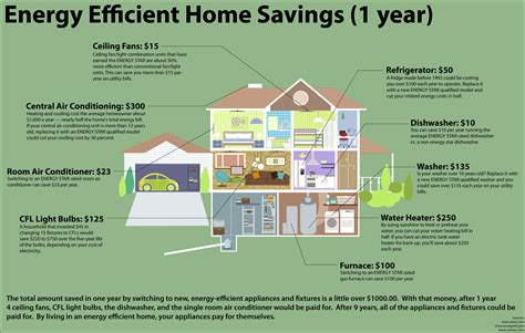 energy efficient homes how to become more energy efficient