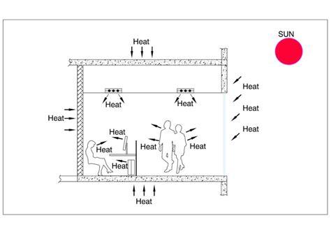 Heat Load Calculation Spreadsheet by Hvac Heat Load Calculation Excel Sheet And Heat Load