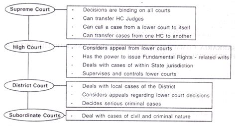 Civil Justice System Essay by India Subordinate Judiciary With Diagram