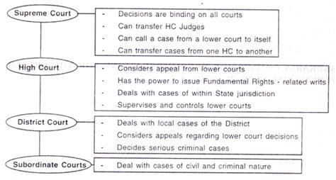 Essay On District Court Of India india subordinate judiciary with diagram