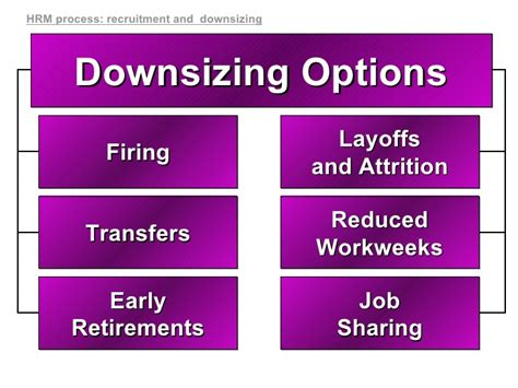 downsizing definition hrm selection chpt 11