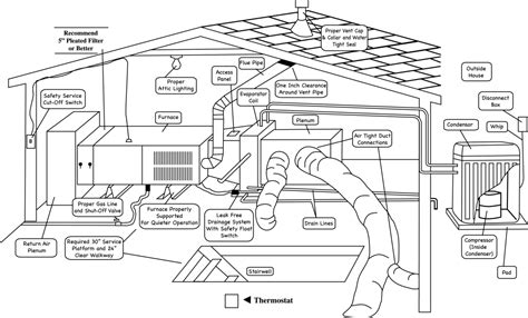 home ac system diagram home condenser diagram 22 wiring diagram images wiring