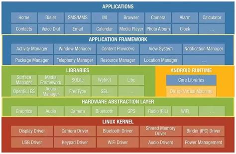 android layers the architecture of an android app 2016 quora