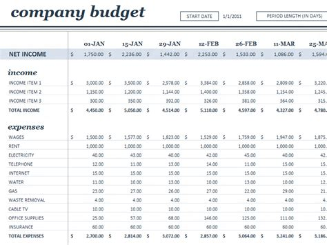 Business Budget Templates daily operating expense budget template analysis template