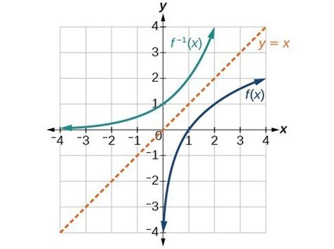 Drawing F X Graph by Use The Graph Of A Function To Graph Its Inverse