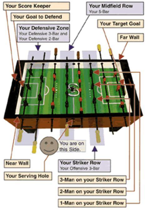 how to play table football how to play foosball foosball foosball tips