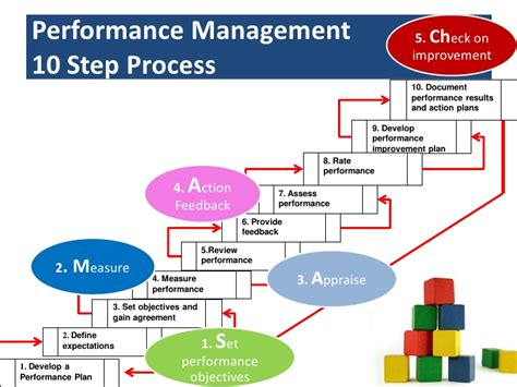 performance management process template managing performance effectively in contact centres