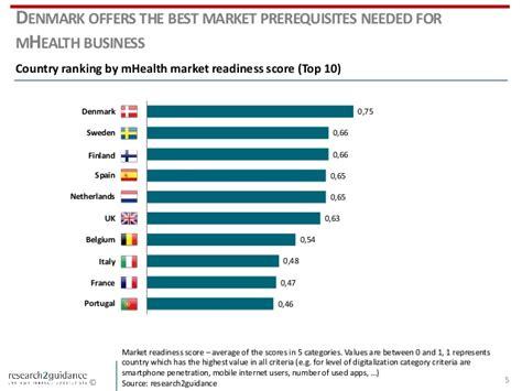 European Mba Rankings 2015 by Eu Countries Mhealth App Market Ranking 2015