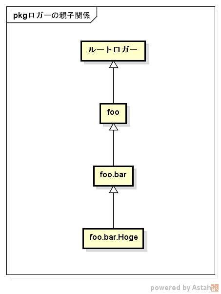 logback pattern class name logback 使い方メモ qiita