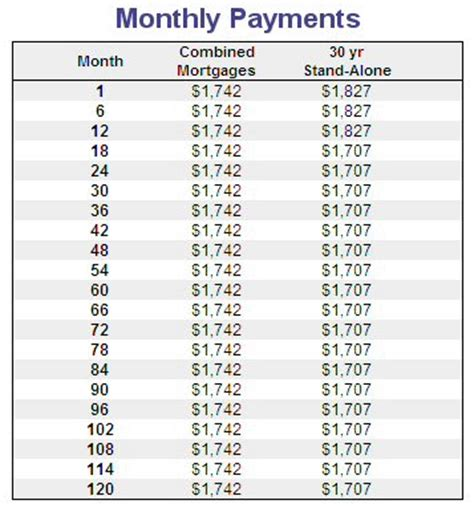 Pmi Rate Table by 8 Mortgage Insurance Calculator Insurance