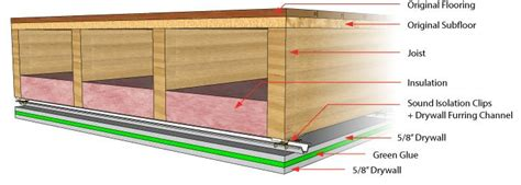 Ceiling Noise Insulation by Sound Proofing Basement Ceilings Basement Ideas