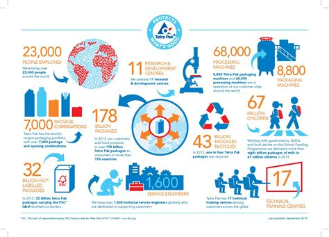 top ten food trends 2013 facts figures and the future infographic tetra pak in brief our top 10 facts