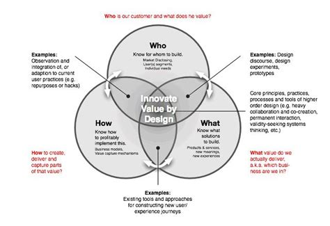 design strategy meaning 154 best venn diagrams images on pinterest venn diagrams