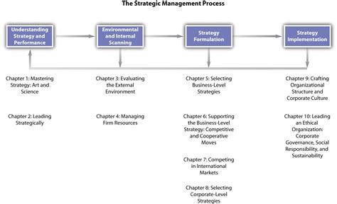 Management Strategic 6 understanding the strategic management process