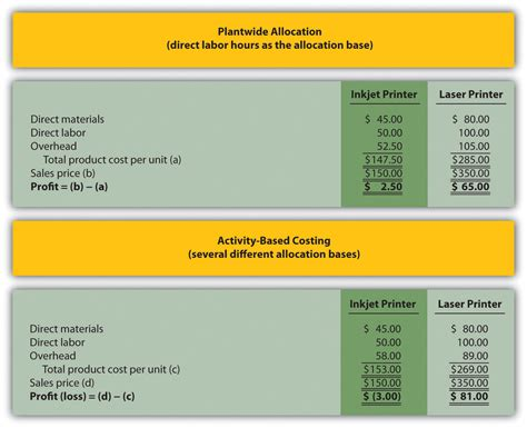 unit cost how does an organization use activity based costing to