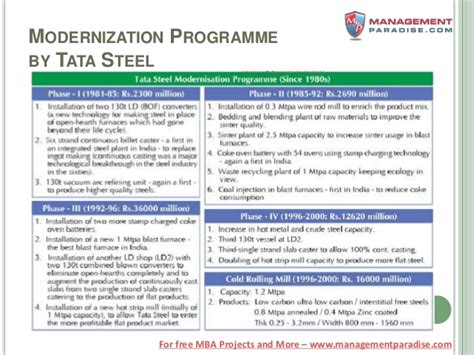 Project On Tata Steel For Mba by Bschool Project Report On Steel Industry Of Tata Iron