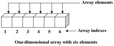 layout editor array array adt brilliant math science wiki