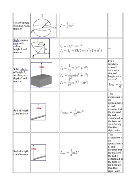 cross sectional area equation cylinder area moment of inertia cylinder equation tessshebaylo