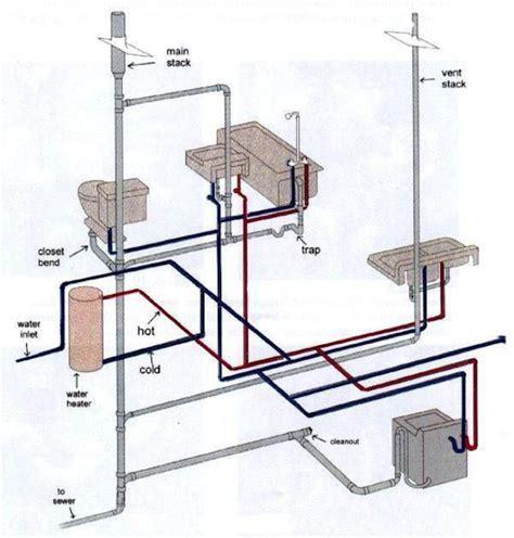 How Your Plumbing System Works   Harris Plumbing
