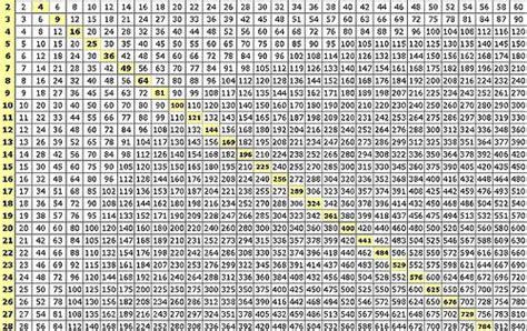 multiplication chart printable  multiplication