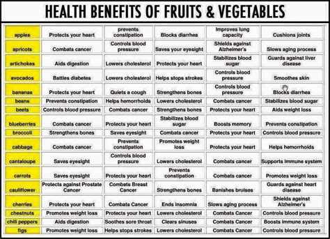 List Of Fruits And Vegetables Health Benefits And Pictures | health benefits of fruits and vegetables list paleo