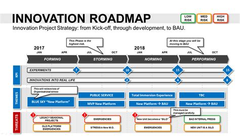 it roadmap template innovation roadmap template powerpoint strategic tool