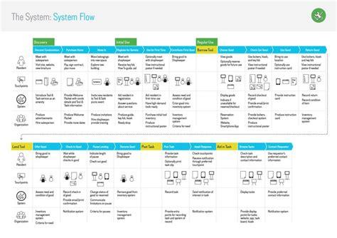 home design app customer service my app design workflow slice best free home design
