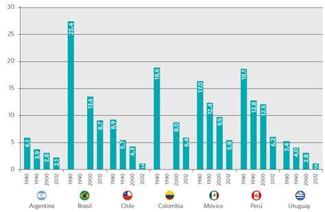 tasa efectiva brasil 2015 gr 225 ficos del libro gr 225 fico 22 tasa de analfabetismo en