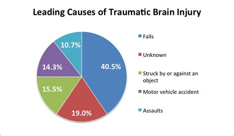 mood swings after head injury two important ways to prevent traumatic brain injury