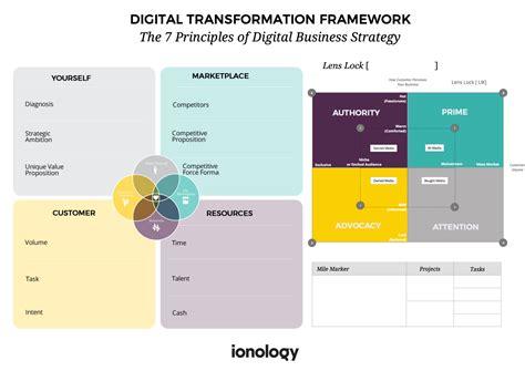 design framework digital india digital transformation framework ionology 7 principles