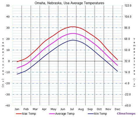 ne weather average temperatures in omaha nebraska usa temperature