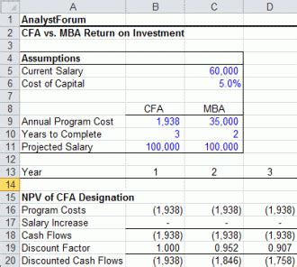 Payroll Analyst To Mba by Cfa Vs Mba Which Is Best For You Analystforum