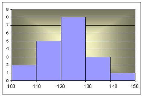 afficher pourcentage diagramme circulaire graphique excel 2003