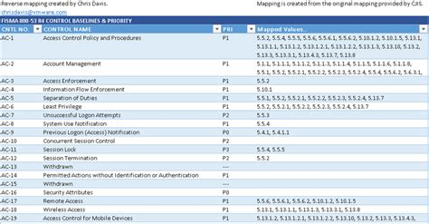 List Of Synonyms And Antonyms Of The Word Nist 800 53 Checklist Nist 800 53 Template