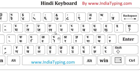 keyboard layout for krishna font jeetender nath hindi keyboard layout and hindi special