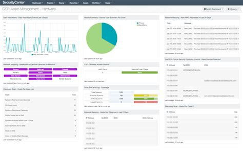 csf asset management hardware sc dashboard tenable