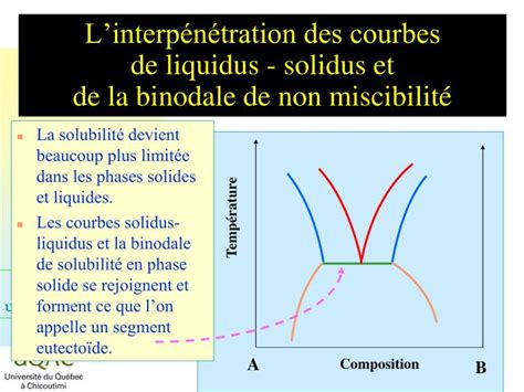 variance diagramme binaire solide liquide ppt les diagrammes de phase les syst 232 mes binaires