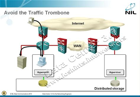 network traffic flow diagram distance vmotion and the traffic 171 ipspace