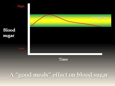 whole grains effect on blood sugar getting the metabolic edge dr michael ruscio