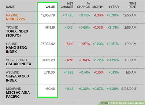 how to read stock table 3 ways to read stock quotes wikihow